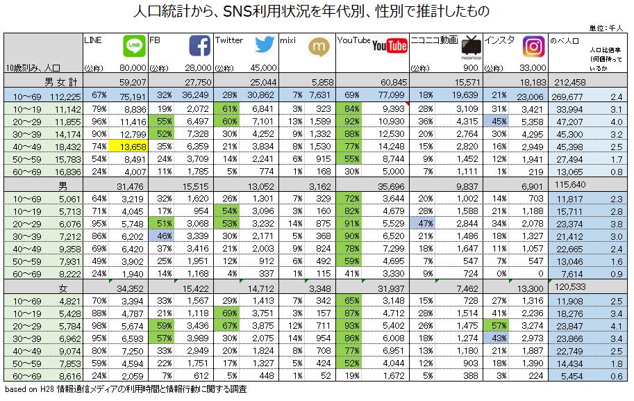 人口動態とSNS利用数の推計調査2018